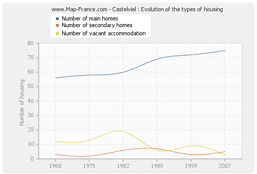 Castelviel : Evolution of the types of housing