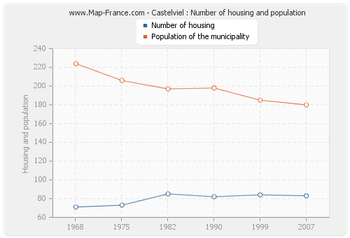 Castelviel : Number of housing and population