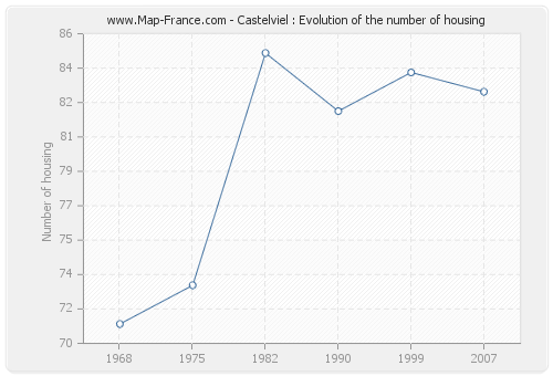 Castelviel : Evolution of the number of housing
