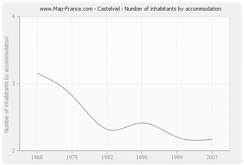 Castelviel : Number of inhabitants by accommodation