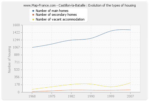 Castillon-la-Bataille : Evolution of the types of housing
