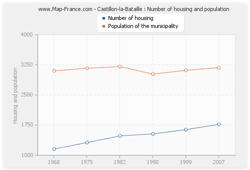 Castillon-la-Bataille : Number of housing and population