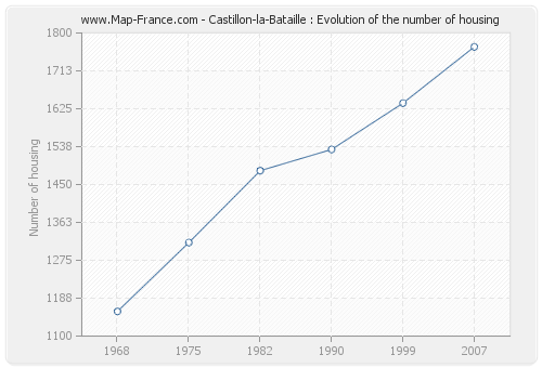 Castillon-la-Bataille : Evolution of the number of housing