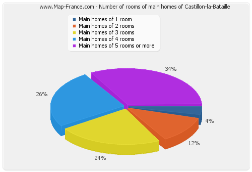Number of rooms of main homes of Castillon-la-Bataille