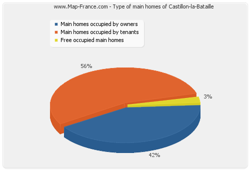 Type of main homes of Castillon-la-Bataille