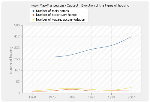Caudrot : Evolution of the types of housing