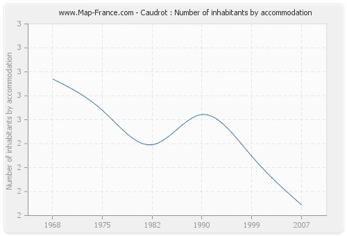 Caudrot : Number of inhabitants by accommodation