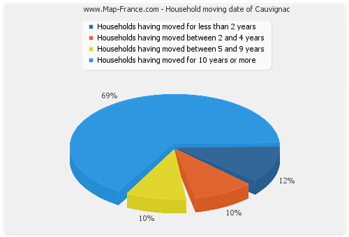 Household moving date of Cauvignac