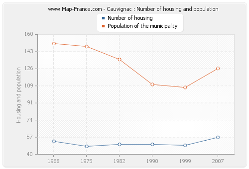 Cauvignac : Number of housing and population