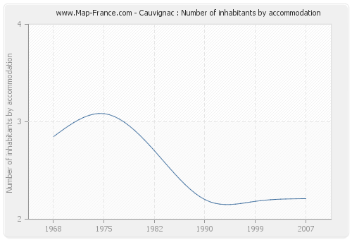 Cauvignac : Number of inhabitants by accommodation