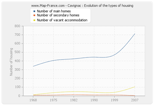 Cavignac : Evolution of the types of housing