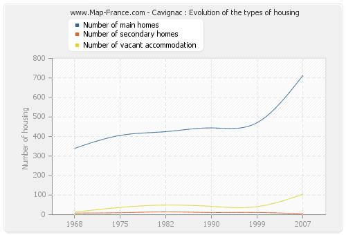Cavignac : Evolution of the types of housing