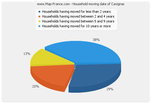 Household moving date of Cavignac