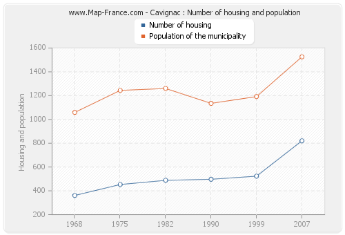 Cavignac : Number of housing and population