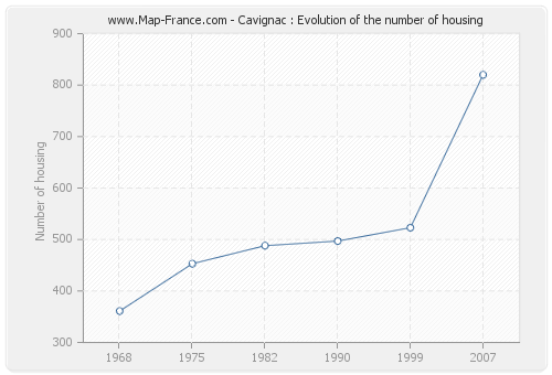 Cavignac : Evolution of the number of housing