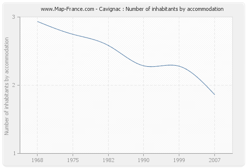 Cavignac : Number of inhabitants by accommodation
