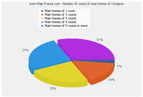 Number of rooms of main homes of Cavignac