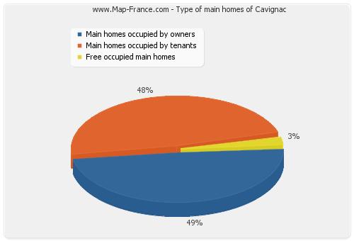 Type of main homes of Cavignac