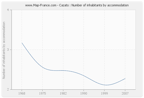Cazats : Number of inhabitants by accommodation