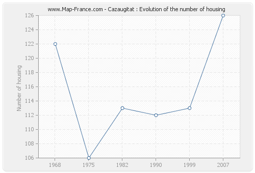 Cazaugitat : Evolution of the number of housing