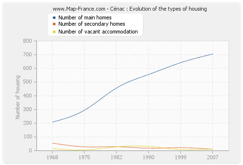 Cénac : Evolution of the types of housing
