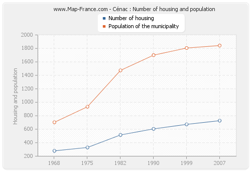 Cénac : Number of housing and population