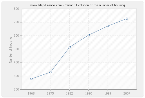 Cénac : Evolution of the number of housing