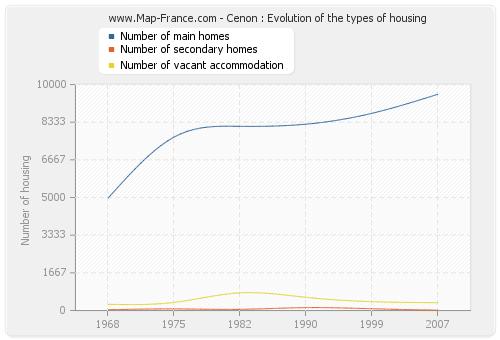 Cenon : Evolution of the types of housing