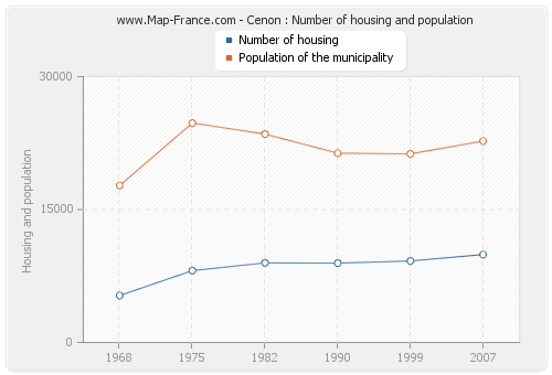 Cenon : Number of housing and population