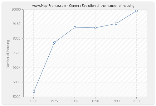 Cenon : Evolution of the number of housing