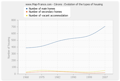 Cérons : Evolution of the types of housing
