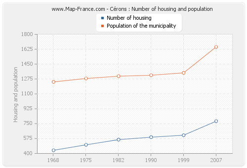 Cérons : Number of housing and population