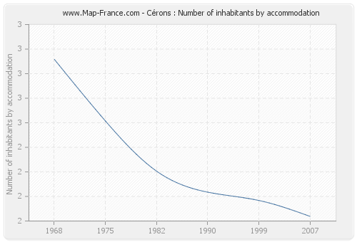 Cérons : Number of inhabitants by accommodation