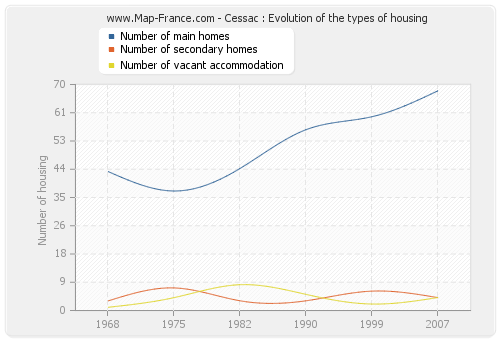 Cessac : Evolution of the types of housing