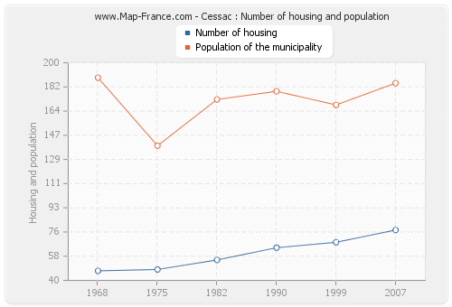 Cessac : Number of housing and population