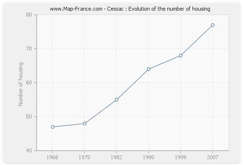 Cessac : Evolution of the number of housing