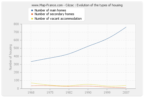 Cézac : Evolution of the types of housing