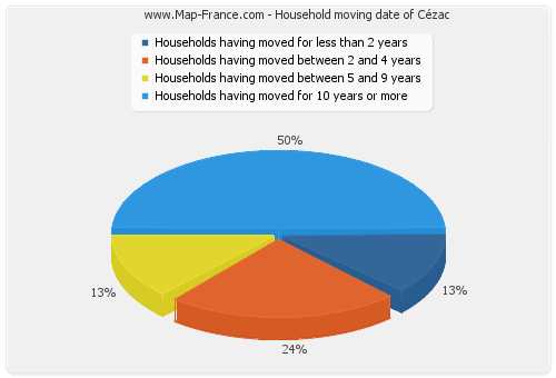Household moving date of Cézac