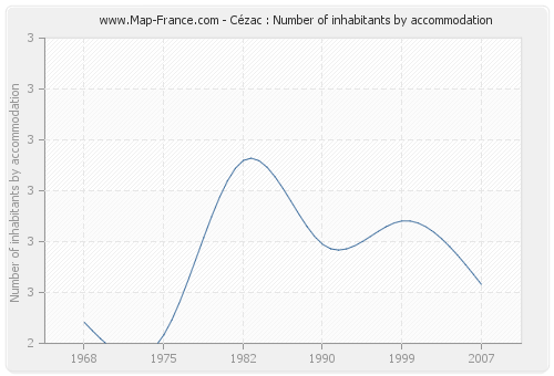 Cézac : Number of inhabitants by accommodation