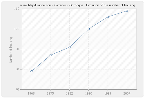 Civrac-sur-Dordogne : Evolution of the number of housing