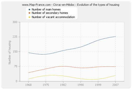 Civrac-en-Médoc : Evolution of the types of housing