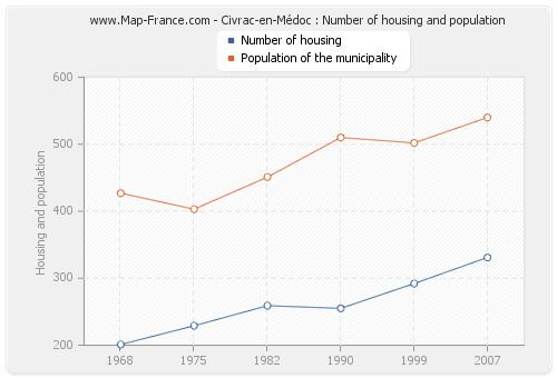 Civrac-en-Médoc : Number of housing and population