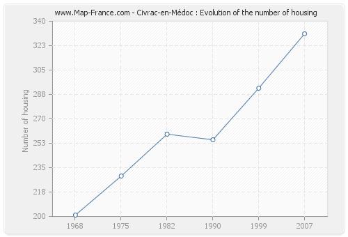 Civrac-en-Médoc : Evolution of the number of housing