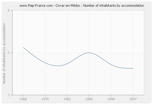 Civrac-en-Médoc : Number of inhabitants by accommodation