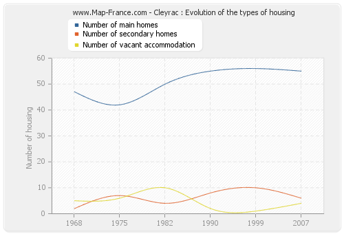 Cleyrac : Evolution of the types of housing