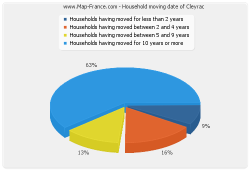 Household moving date of Cleyrac