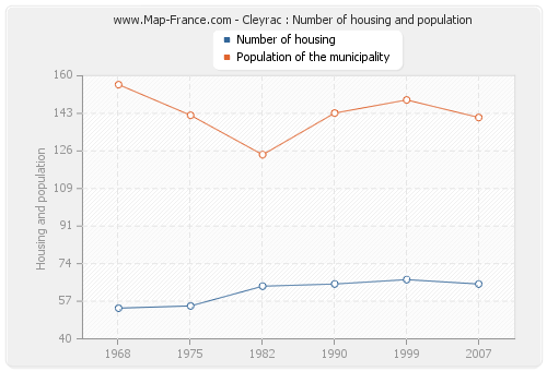 Cleyrac : Number of housing and population