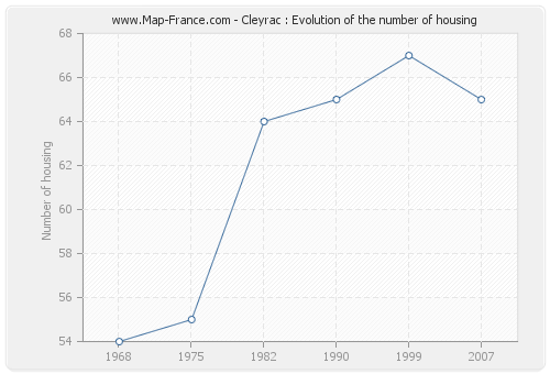 Cleyrac : Evolution of the number of housing
