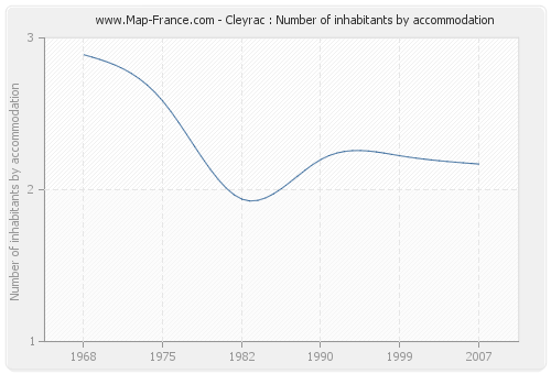 Cleyrac : Number of inhabitants by accommodation