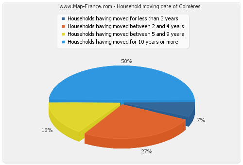 Household moving date of Coimères